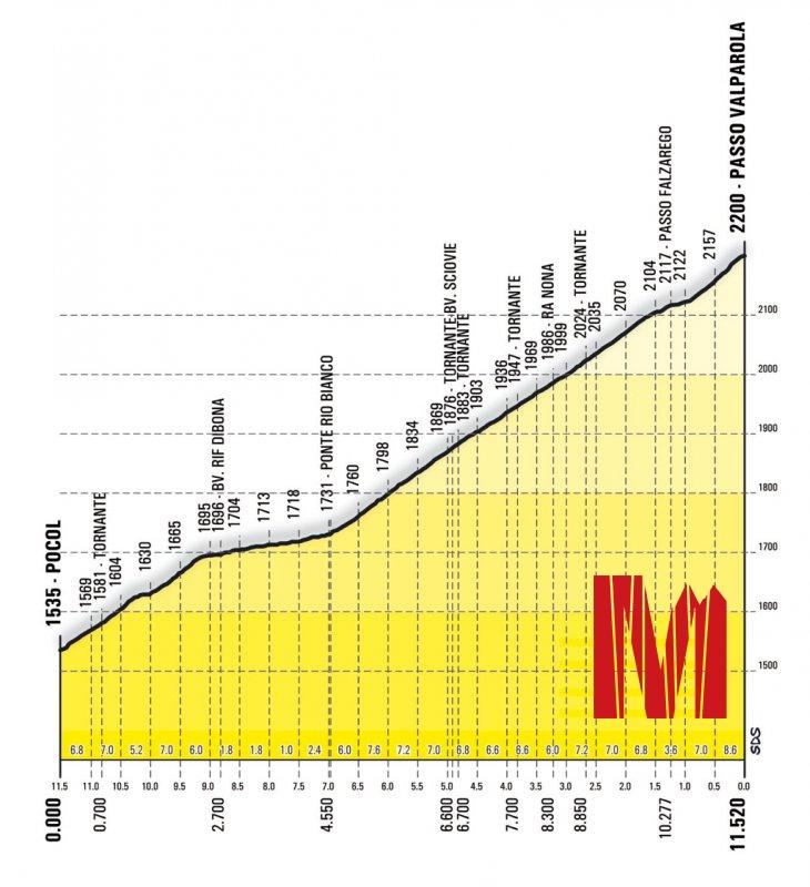 Altimetria Valparola Maratona delle Dolomiti Percorso Lungo